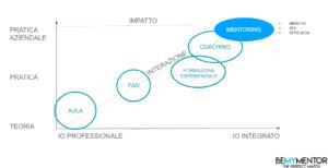 mentoring aziendale e formazione